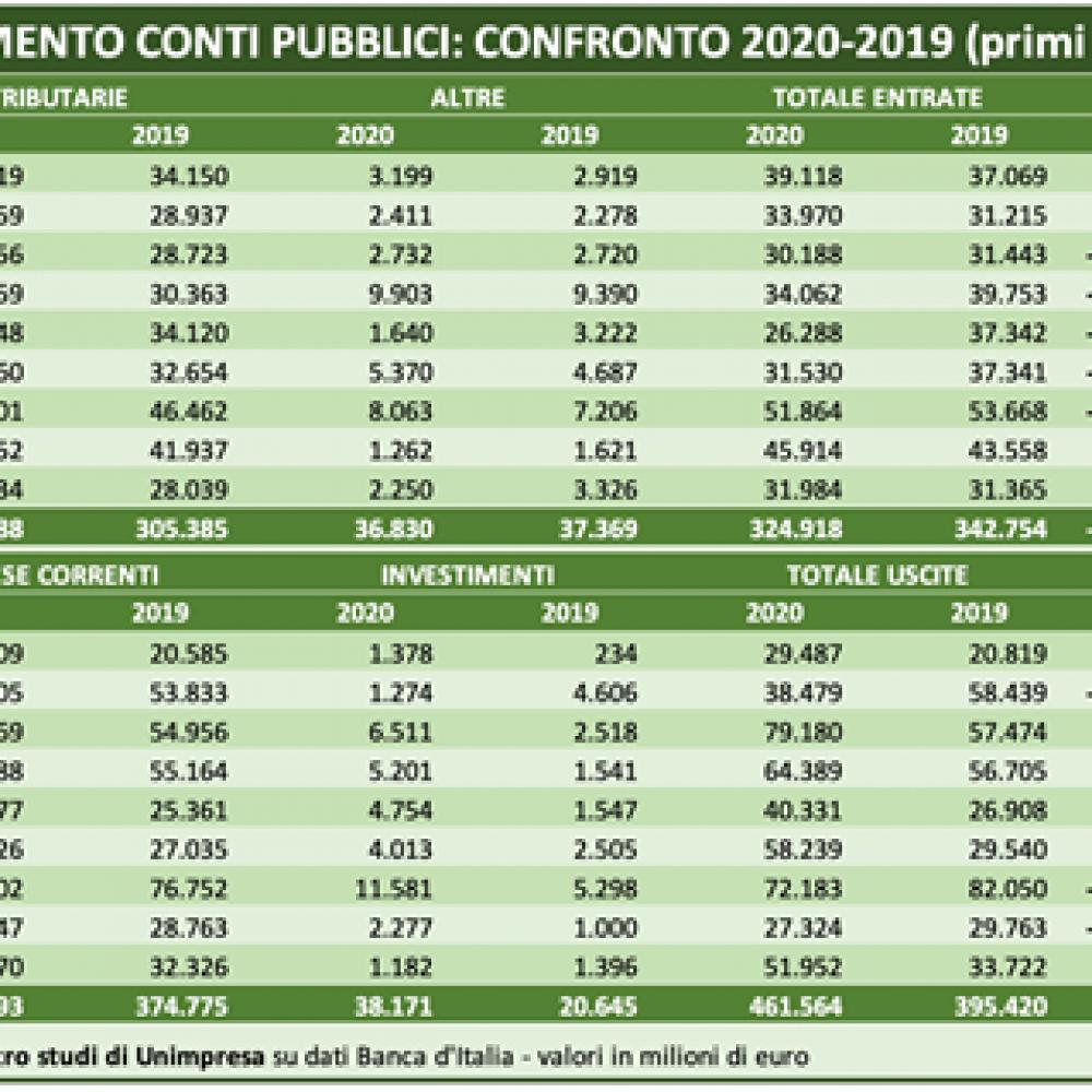 CONTI PUBBLICCI: UNIMPRESA, BUCO DI 18 MILIARDI IN PRIMI 9 MESI 2020