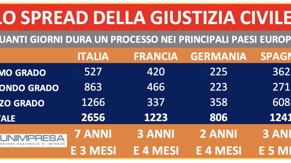 GIUSTIZIA: UNIMPRESA, ITALIA QUATTRO VOLTE PIÙ LENTA DELLA GERMANIA