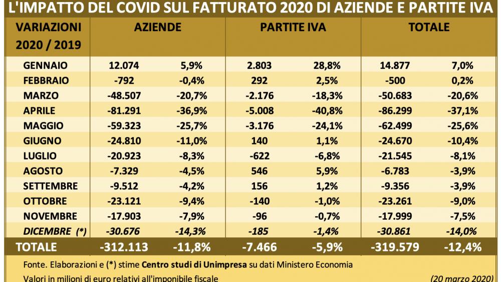 COVID: UNIMPRESA, NEL 2020 BRUCIATI 320 MILIARDI DI FATTURATO